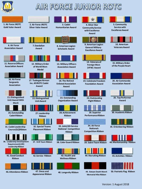 AF JROTC / Ribbon Chart